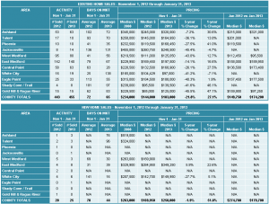 Jackson County Oregon Property Statistics Photo